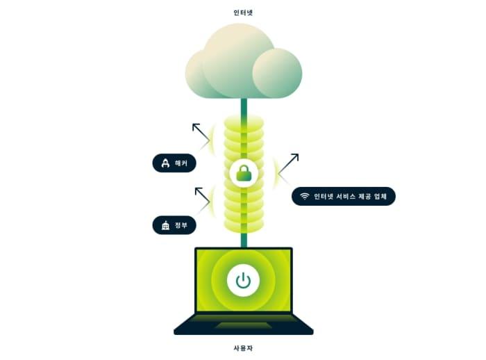 토렌트 안전하게 하는 방법 VPN