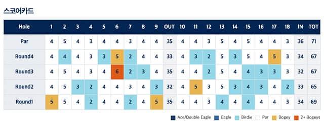 LPGA 실시간 스코어 카드